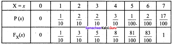 Samacheer Kalvi 12th Business Maths Solutions Chapter 6 Random Variable and Mathematical Expectation Ex 6.1 14