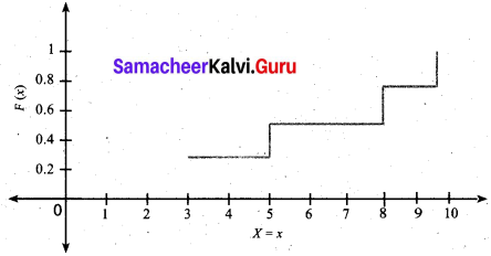 Samacheer Kalvi 12th Business Maths Solutions Chapter 6 Random Variable and Mathematical Expectation Ex 6.1 7