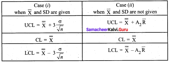 Samacheer Kalvi 12th Business Maths Solutions Chapter 9 Applied Statistics Ex 9.3 2