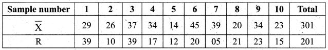 Samacheer Kalvi 12th Business Maths Solutions Chapter 9 Applied Statistics Ex 9.3 25