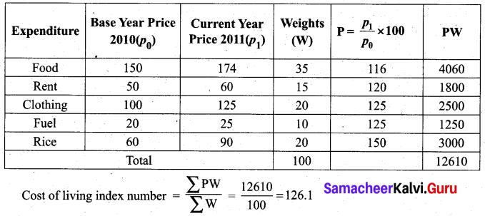 Samacheer Kalvi 12th Business Maths Solutions Chapter 9 Applied Statistics Miscellaneous Problems 18