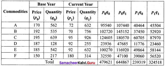 Samacheer Kalvi 12th Business Maths Solutions Chapter 9 Applied Statistics Miscellaneous Problems 9