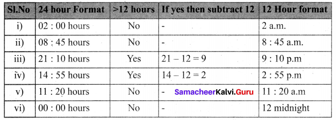 Samacheer Kalvi 6th Maths Book Solutions