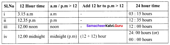 6th Standard Maths Exercise 2.2 Samacheer Kalvi