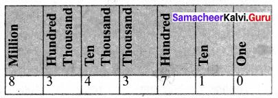 Samacheer Kalvi 6th Maths Term 1 Chapter 1 Numbers Ex 1.1 Q10.1