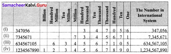 Samacheer Kalvi 6th Maths Term 1 Chapter 1 Numbers Ex 1.1 Q7