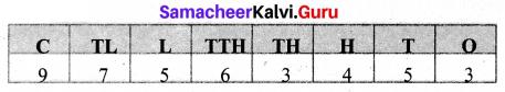 Samacheer Kalvi 6th Maths Term 1 Chapter 1 Numbers Ex 1.1 Q9.1