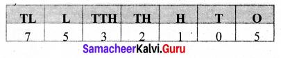 Samacheer Kalvi 6th Maths Term 1 Chapter 1 Numbers Ex 1.1 Q9