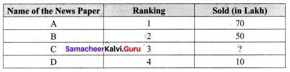Samacheer Kalvi 6th Maths Term 1 Chapter 1 Numbers Ex 1.2 Q12