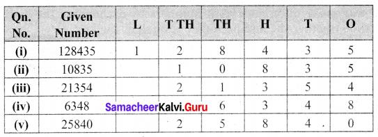 Samacheer Kalvi 6th Maths Term 1 Chapter 1 Numbers Ex 1.2 Q4