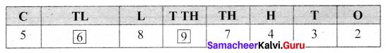 Samacheer Kalvi 6th Maths Term 1 Chapter 1 Numbers Ex 1.2 Q5