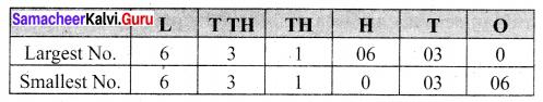 Samacheer Kalvi 6th Maths Term 1 Chapter 1 Numbers Ex 1.2 Q8