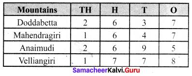 Samacheer Kalvi 6th Maths Term 1 Chapter 1 Numbers Ex 1.2 Q9.1