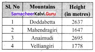 Samacheer Kalvi 6th Maths Term 1 Chapter 1 Numbers Ex 1.2 Q9