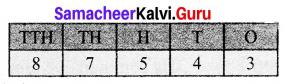Samacheer Kalvi 6th Maths Term 1 Chapter 1 Numbers Ex 1.6 Q1