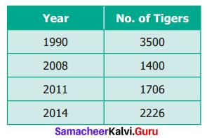 Samacheer Kalvi 6th Maths Term 1 Chapter 1 Numbers Ex 1.6 Q3