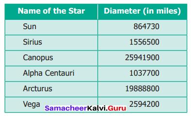Samacheer Kalvi 6th Maths Term 1 Chapter 1 Numbers Ex 1.6 Q6