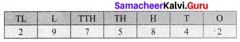Samacheer Kalvi 6th Maths Term 1 Chapter 1 Numbers Ex 1.6 Q9
