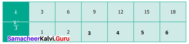 Samacheer Kalvi 6th Maths Term 1 Chapter 2 Introduction to Algebra Ex 2.2 Q7.1