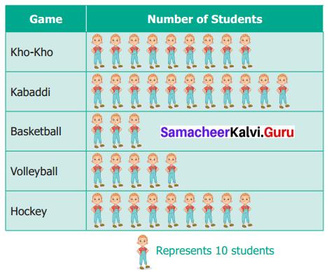 Samacheer Kalvi 6th Maths Term 1 Chapter 5 Statistics Ex 5.2 Q4