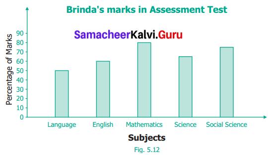 Samacheer Kalvi 6th Maths Term 1 Chapter 5 Statistics Ex 5.3 Q1