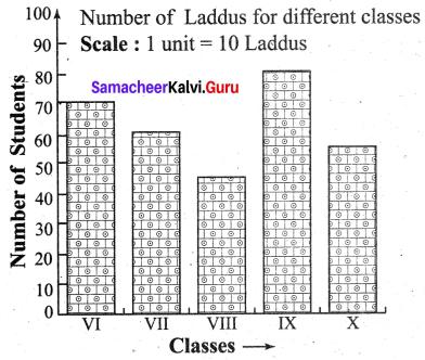Samacheer Kalvi 6th Maths Term 1 Chapter 5 Statistics Ex 5.3 Q2.1