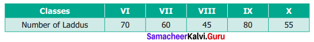 Samacheer Kalvi 6th Maths Term 1 Chapter 5 Statistics Ex 5.3 Q2