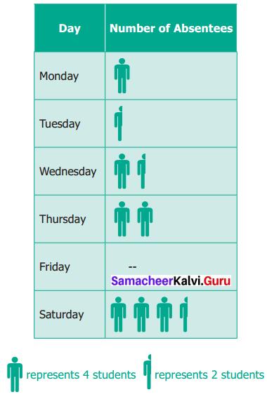 Samacheer Kalvi 6th Maths Term 1 Chapter 5 Statistics Ex 5.3 Q4