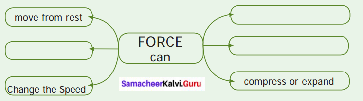 Samacheer 6th Science Guide Force And Motion