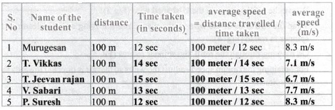 Samacheer Guru 6th Science Force And Motion