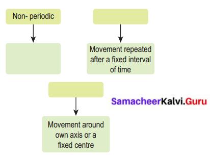 Force And Motion Class 6 Samacheer Kalvi
