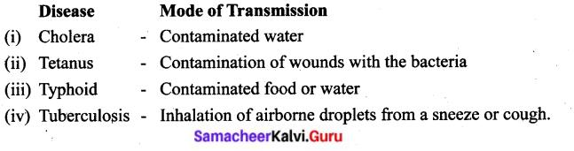 Samacheer Kalvi Guru 6th Health and Hygiene