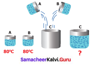Samacheer Kalvi Guru 6th Science Heat