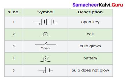 Samacheer Kalvi Guru 6th Science