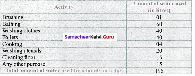 Samacheer Kalvi 6th Science Solutions Term 3 Chapter 2 Water 9