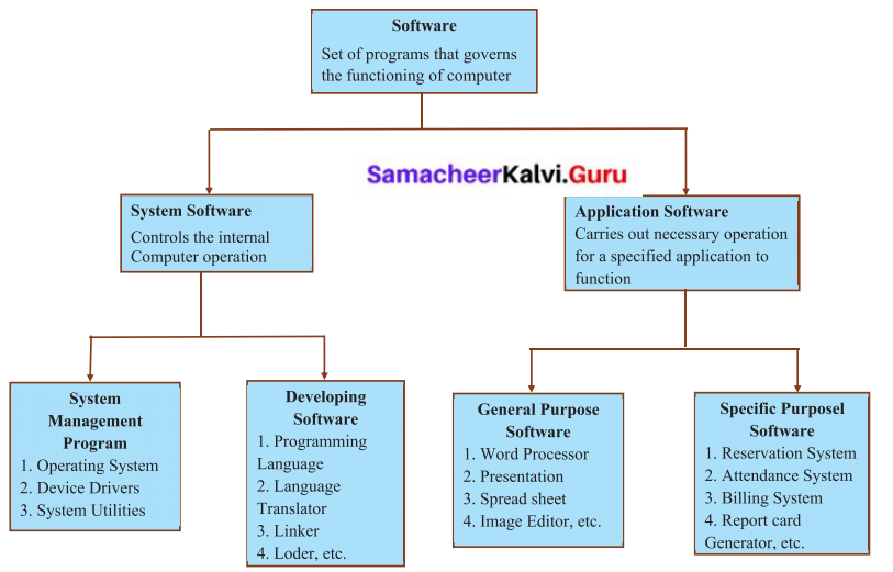 Samacheer Kalvi 6th Science Solutions Term 3 Chapter 6 Hardware and Software 1