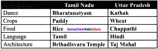 Samacheer Kalvi Guru 6th Social Science Chapter 1