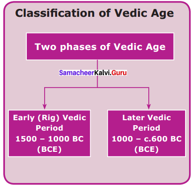 Vedic Culture Was In Nature Answer Samacheer Kalvi 6th Social Science Hitory