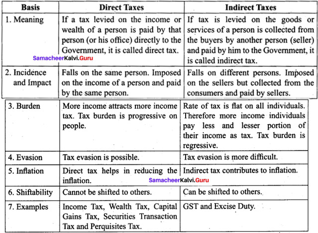 Tamil Nadu 11th Commerce Model Question Paper 3 English Medium - 1