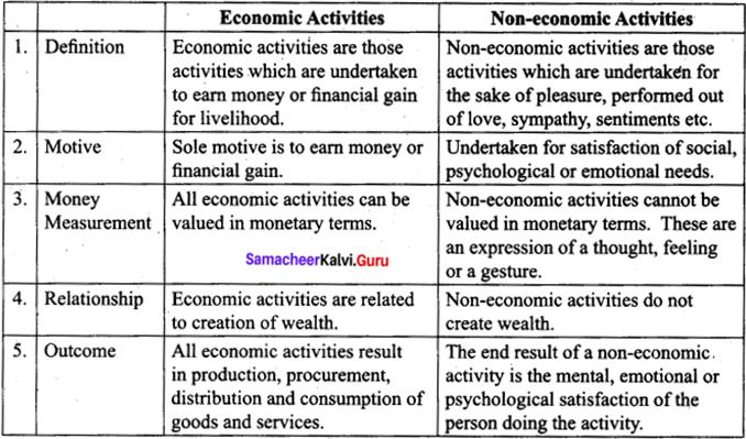 Tamil Nadu 11th Commerce Previous Year Question Paper June 2019 English Medium - 2