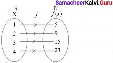 10th Class Maths Chapter 1 Exercise 1.4 Samacheer Kalvi