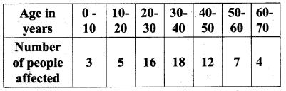 Samacheer Kalvi.Guru 8th Maths Chapter 8 Statistics and Probability Ex 8.1 14