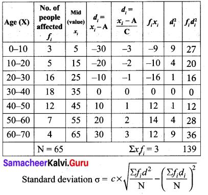 Samacheer Kalvi Guru 10 Maths Chapter 8 Statistics and Probability Ex 8.1 15