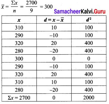 Samacheer Kalvi Class 10 Maths Chapter 8 Statistics and Probability Ex 8.1 5