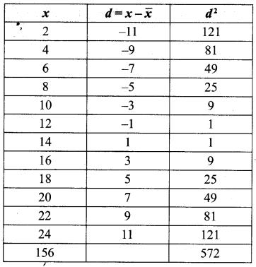 Samacheer Kalvi Guru 8th Maths Chapter 8 Statistics and Probability Ex 8.1 7