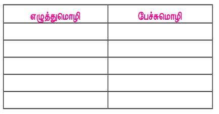 Samacheer Kalvi 7th Tamil Solutions Term 1 Chapter 1.3 பேச்சுமொழியும் எழுத்து மொழியும் - 01