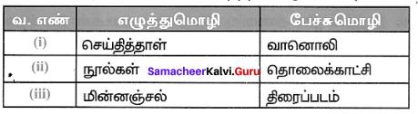 Samacheer Kalvi 7th Tamil Solutions Term 1 Chapter 1.3 பேச்சுமொழியும் எழுத்து மொழியும் - 1