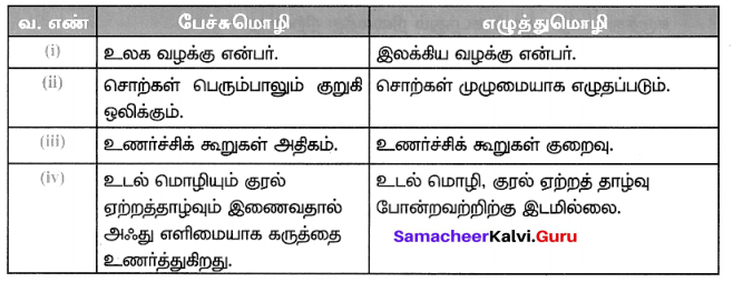 Samacheer Kalvi 7th Tamil Solutions Term 1 Chapter 1.3 பேச்சுமொழியும் எழுத்து மொழியும் - 2