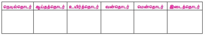 Samacheer Kalvi 7th Tamil Solutions Term 1 Chapter 1.5 குற்றியலுகரம், குற்றியலிகரம் - 0
