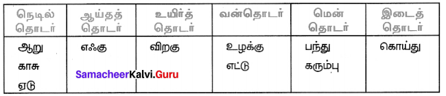 Samacheer Kalvi 7th Tamil Solutions Term 1 Chapter 1.5 குற்றியலுகரம், குற்றியலிகரம் - 1